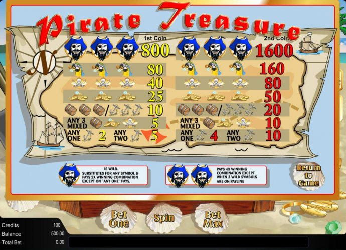 No Deposit Casino Guide - Slot game symbols paytable featuring pirate themed icons.