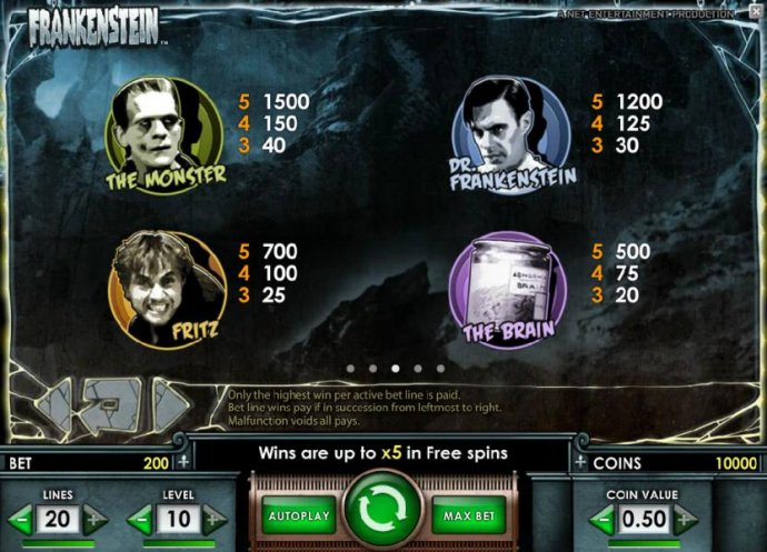 Frankenstein by No Deposit Casino Guide