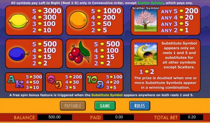 No Deposit Casino Guide - slot game paytable