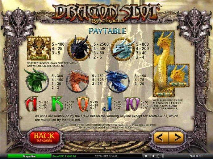 Dragon Slot by No Deposit Casino Guide