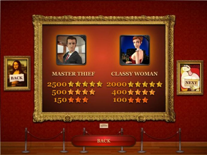 The Great Art Robbery by No Deposit Casino Guide