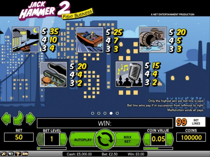 Jack Hammer 2 Fishy Business payout table by No Deposit Casino Guide