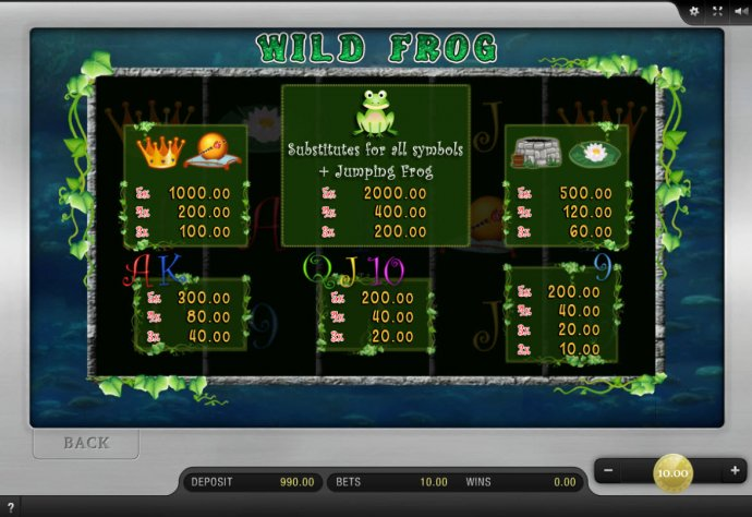 Wild Frog by No Deposit Casino Guide