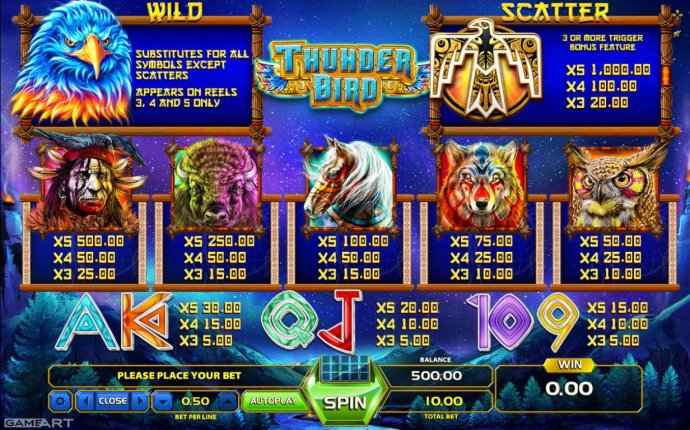 No Deposit Casino Guide image of Thunder Bird