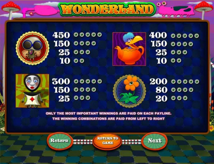 Wonderland by No Deposit Casino Guide