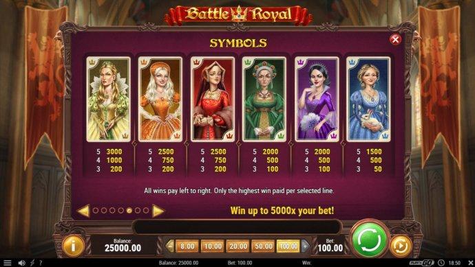 High Value Symbols Paytable - No Deposit Casino Guide