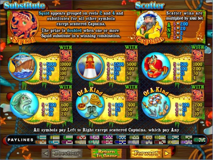 Paytables by No Deposit Casino Guide
