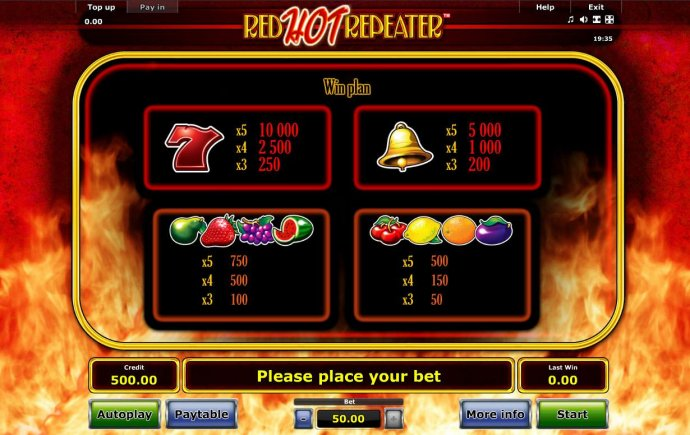 Slot game symbols paytable featuring fruit themed icons. by No Deposit Casino Guide