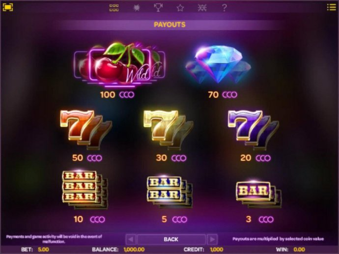 No Deposit Casino Guide - Slot game symbols paytable featuring fruit themed icons