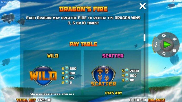 No Deposit Casino Guide image of Dragon Wins