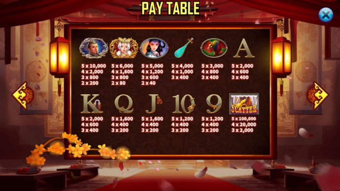 Paytable - No Deposit Casino Guide