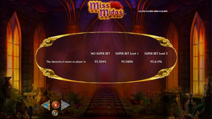 The theoretical return to player is: 95.304% - 95.619% by No Deposit Casino Guide