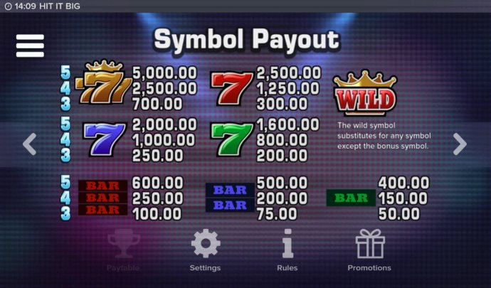 Paytable by No Deposit Casino Guide