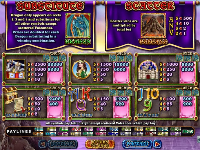 Mystic Dragon by No Deposit Casino Guide