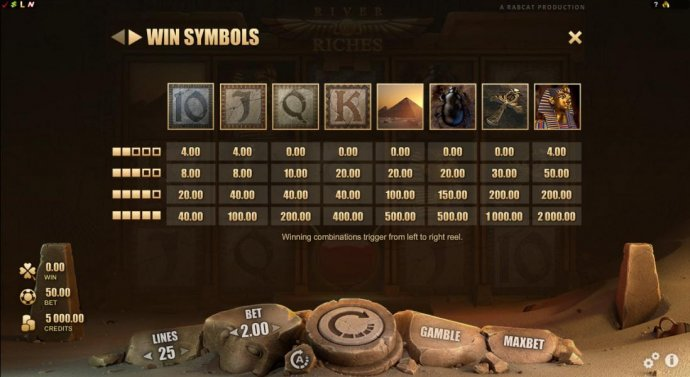 No Deposit Casino Guide image of River of Riches