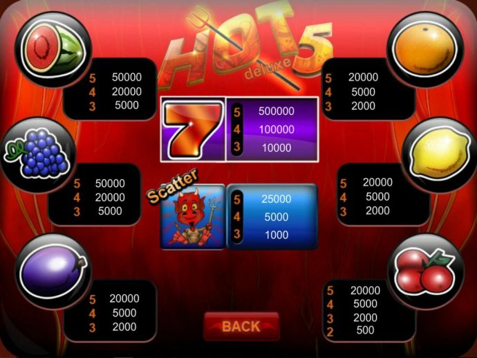 Hot 5 Deluxe by No Deposit Casino Guide