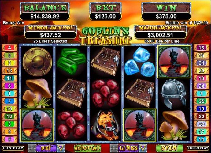Goblin's Treasure by No Deposit Casino Guide