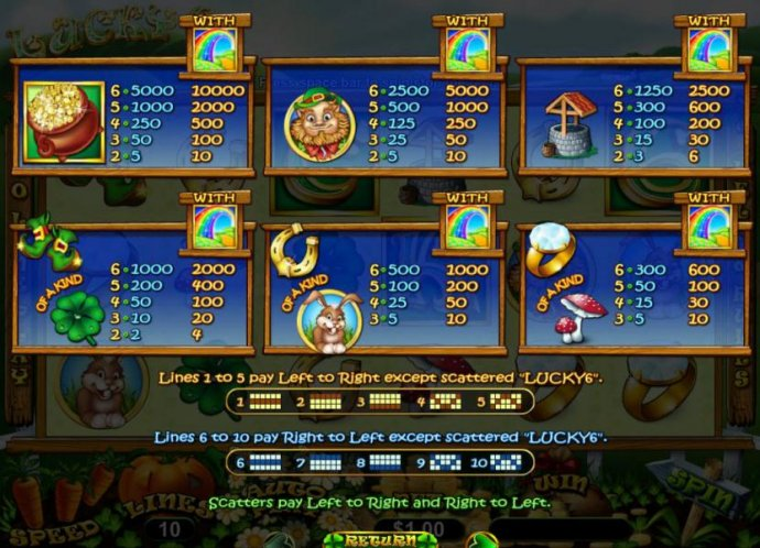 No Deposit Casino Guide - Slot game symbols paytable - high value symbols include a pot of gold, a lerechaun and a wishing well.