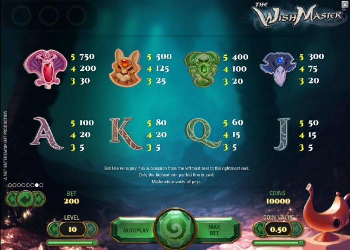 symbols paytable by No Deposit Casino Guide