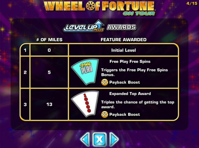 Bonus feature awarded. by No Deposit Casino Guide