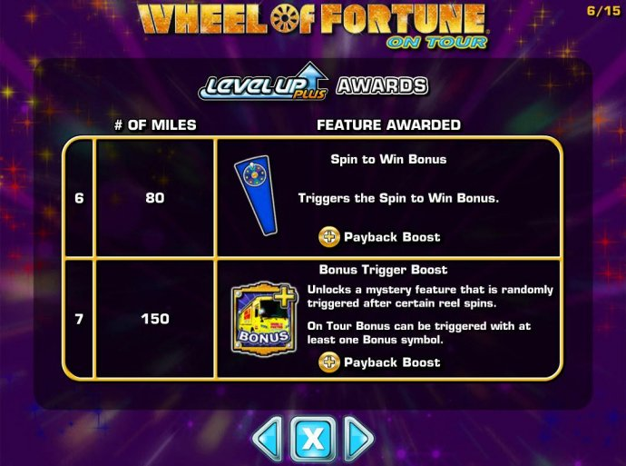 Bonus feature awarded - continued. by No Deposit Casino Guide