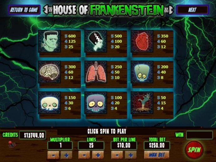 House Of Frankenstein by No Deposit Casino Guide