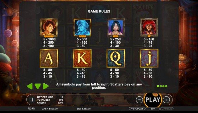 No Deposit Casino Guide image of Aladdin's Treasure