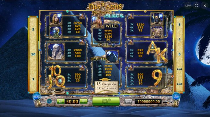 Pharaohs and Aliens by No Deposit Casino Guide