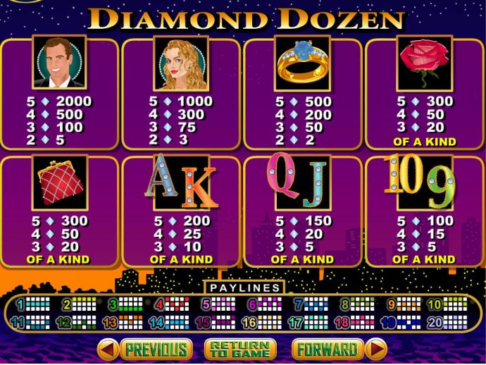 No Deposit Casino Guide - Slot game symbols paytable featuring luxury themed icons.