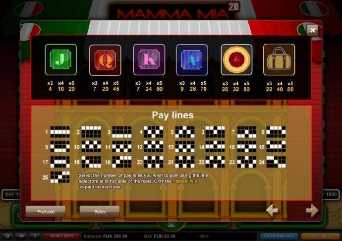 Mamma Mia by No Deposit Casino Guide