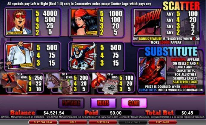 Daredevil by No Deposit Casino Guide