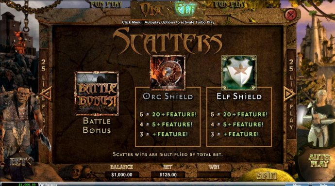 Scatters Pay Table - No Deposit Casino Guide