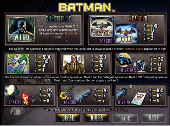 Substitute, scatter and symbol payout table by No Deposit Casino Guide
