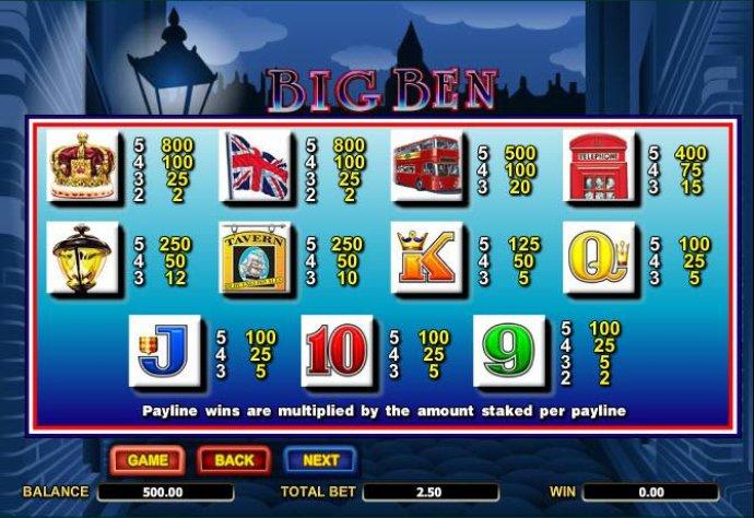 No Deposit Casino Guide image of Big Ben