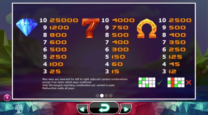 High value slot game symbols paytable - symbols include a diamond, a red seven and a horseshoe by No Deposit Casino Guide
