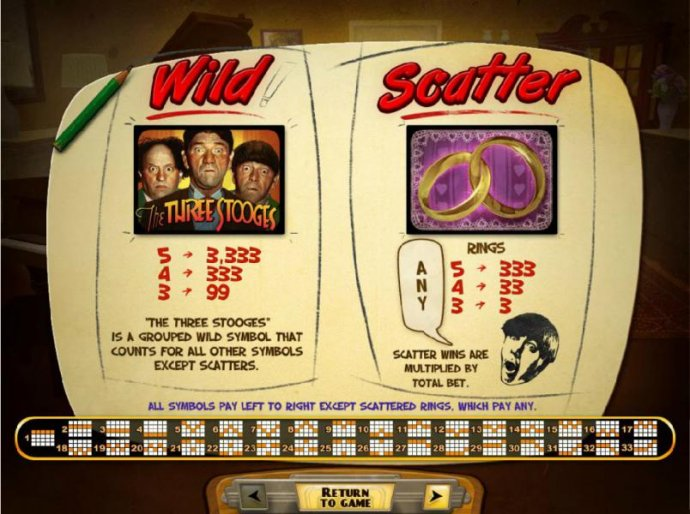 No Deposit Casino Guide - Wild and Scatter symbols paytable. The game logo symbol is the highest value symbol on the game board, a 5 of a kind will trigger a 3,333x payout
