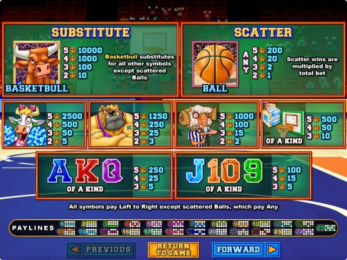 Basketbull by No Deposit Casino Guide