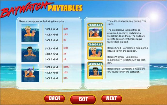 No Deposit Casino Guide - free spins paytable