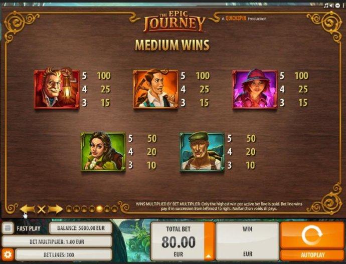 No Deposit Casino Guide - Medium Win Symbols Paytable