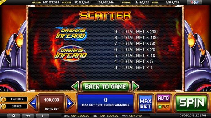 Dashing Inferno by No Deposit Casino Guide