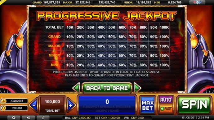 Jackpot Rules - No Deposit Casino Guide