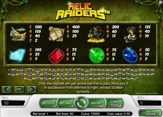 Relic Raiders by No Deposit Casino Guide