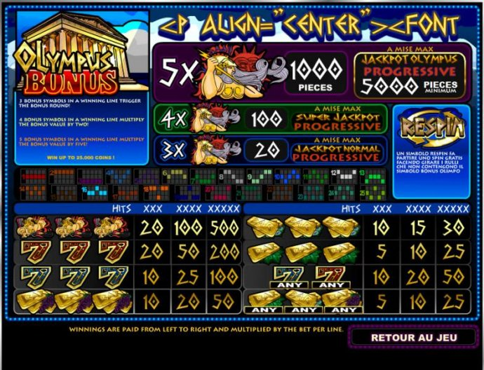slot game symbols paytable by No Deposit Casino Guide