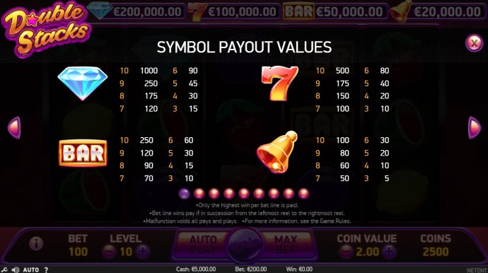 High Value Symbols - No Deposit Casino Guide